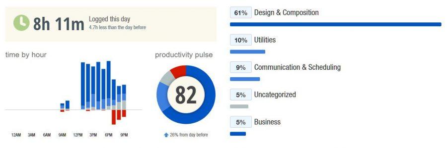 Exemple de rapport de productivité accessible sur Rescue Time
